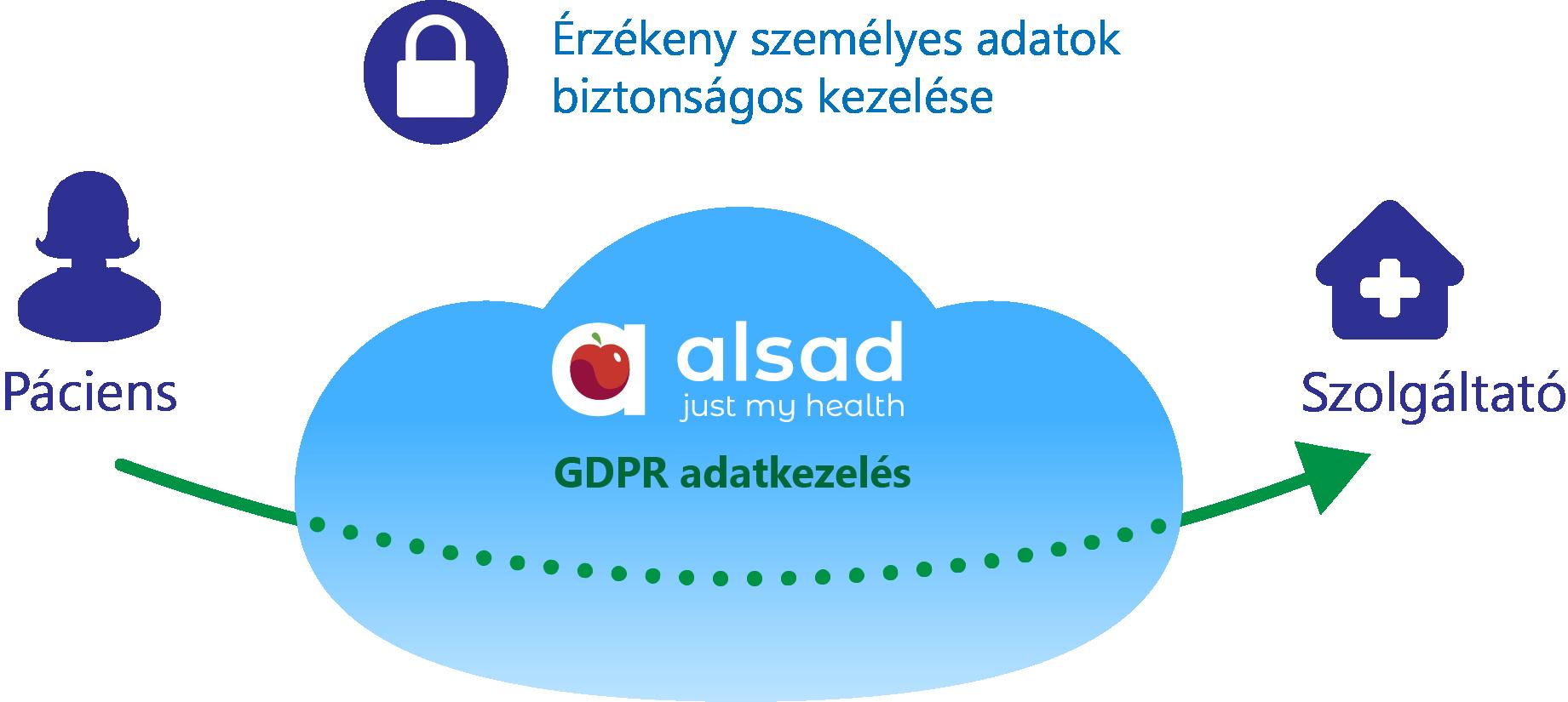 GDPR adatkezelés